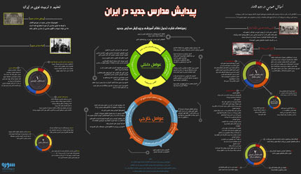 infographic iran school